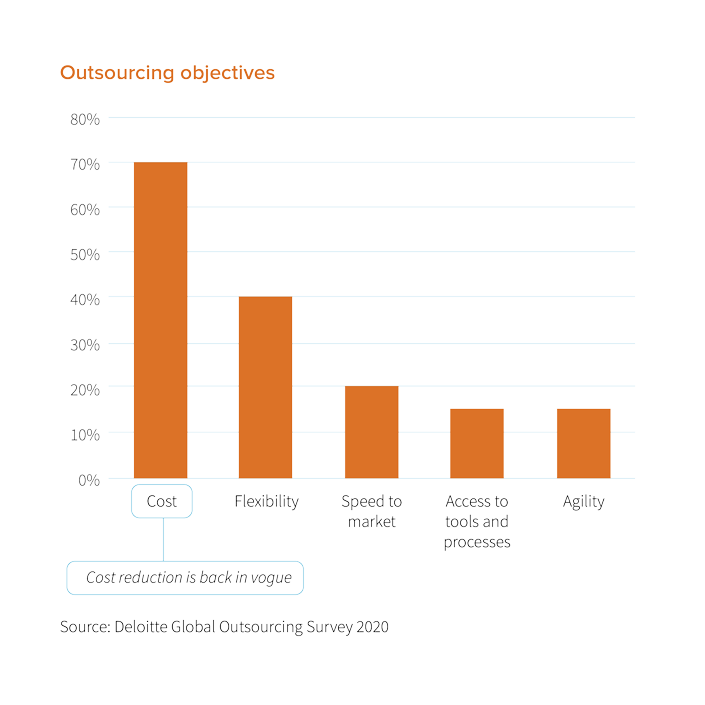 Deloitte Global Outsourcing Survey 2020