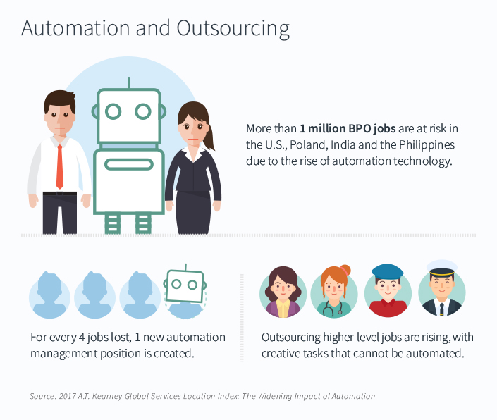 Automation and outsourcing statistics