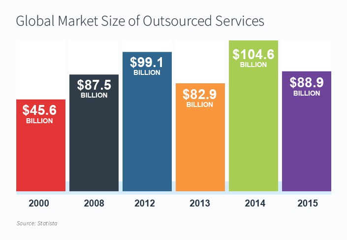 Global market size of outsourced services
