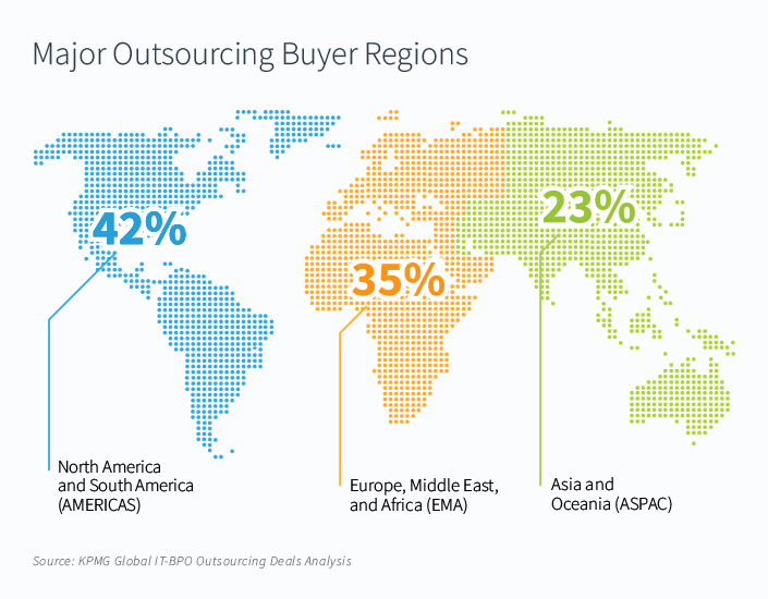 Major outsourcing buyer regions