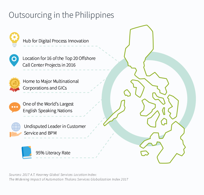Outsourcing facts in the Philippines