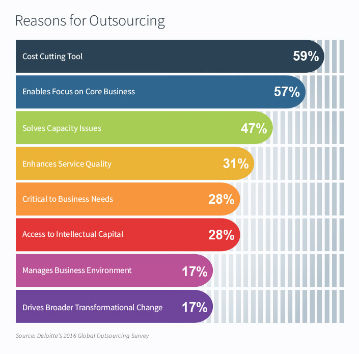 Reasons for outsourcing by percentage