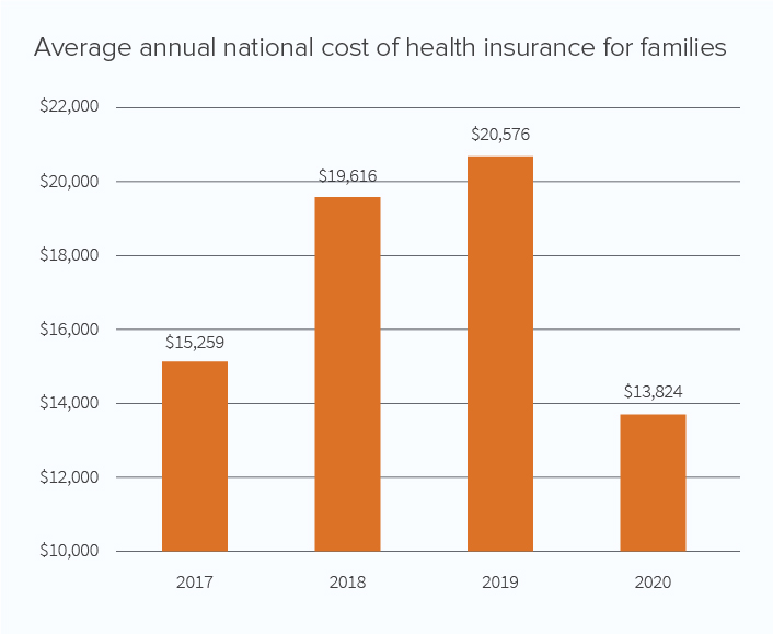 Average annual national cost of health insurance for families