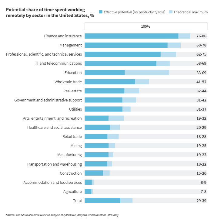 M_Web_Potential share of time spent working remotely (1)