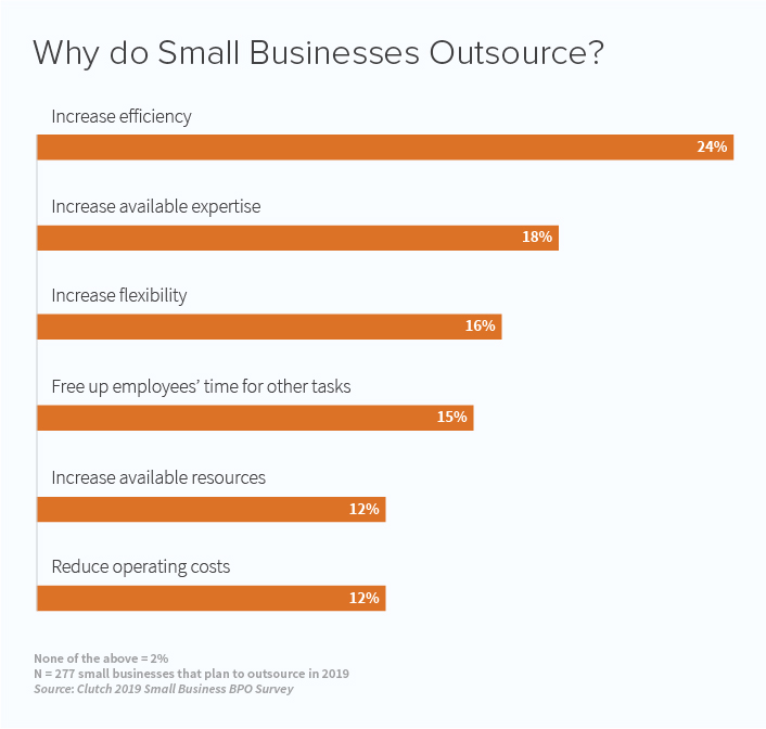 Why do small businesses outsource