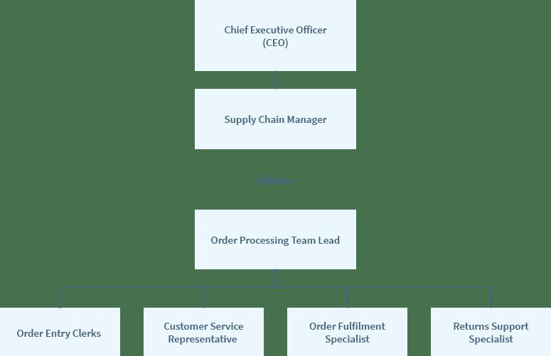M_Web_data management_teams_order processing