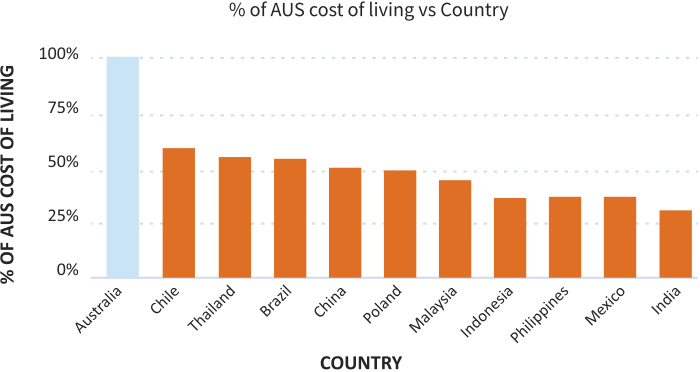 Low cost of labor and living costs